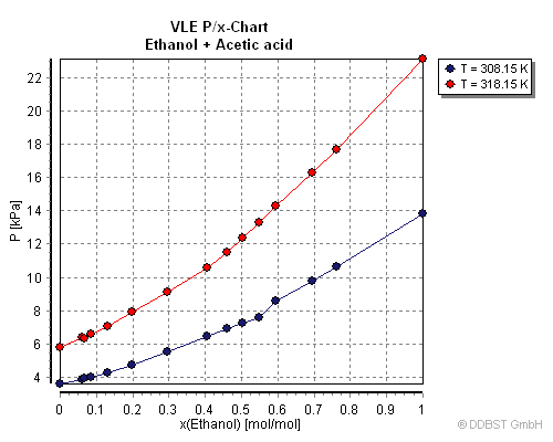vapour liquid equilibria New vapour–liquid equilibrium data have been obtained for the systems nitric acid–water and nitric acid–sulphuric acid–water and have been applied to the.