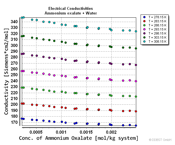 Elelctrical conductivities of a solution of Ammonium oxalate in Water